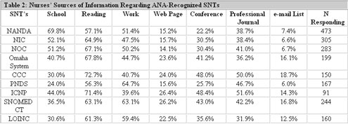 Table 2:  Nurses Sources of Information Regarding ANA-Recognized SNTs