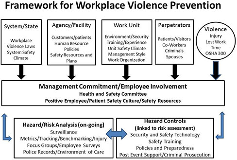 a framework for translating workplace violence intervention research