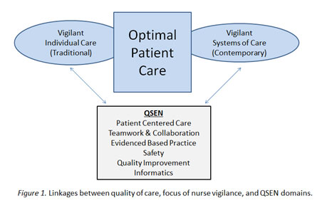 Quality and Safety Education for Nurses (QSEN): The Key is