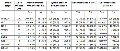 Table. Numbers and Percentages of Opinions about Documentation